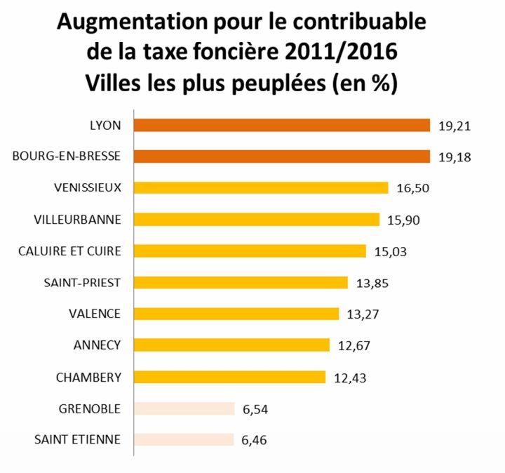 Taxe Fonciere Lyon Et Villeurbanne Epargnees Nouveau Lyon